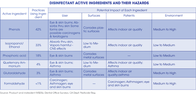 Dissecting your disinfectant | Registered Dental Hygienist