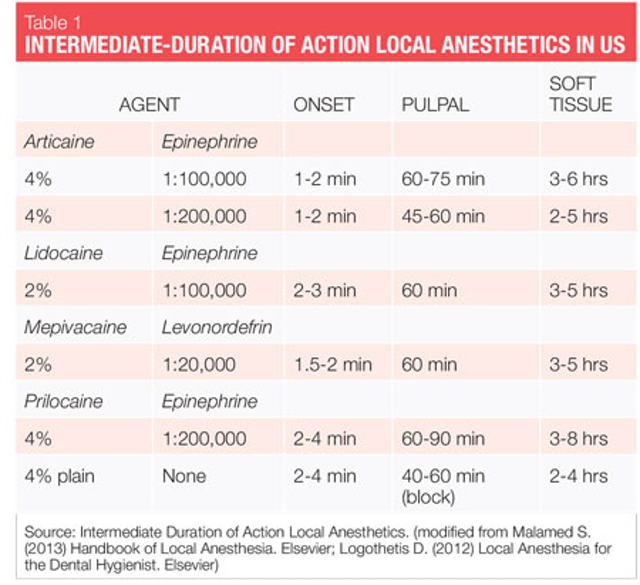 Dental anesthesia: Overview of injectable agents useful for