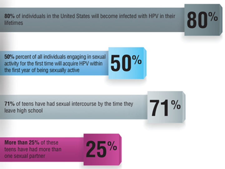 HPV and oral sex: You want me to discuss what with my dental