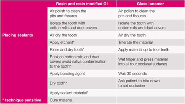 Why was it pink? Glass ionomer dental sealants continue to fare well