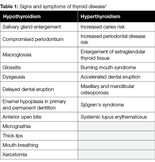 How Dental Hygienists Can Help Patients With Thyroid Disease